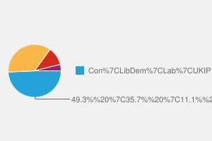 2010 General Election result in Somerset North